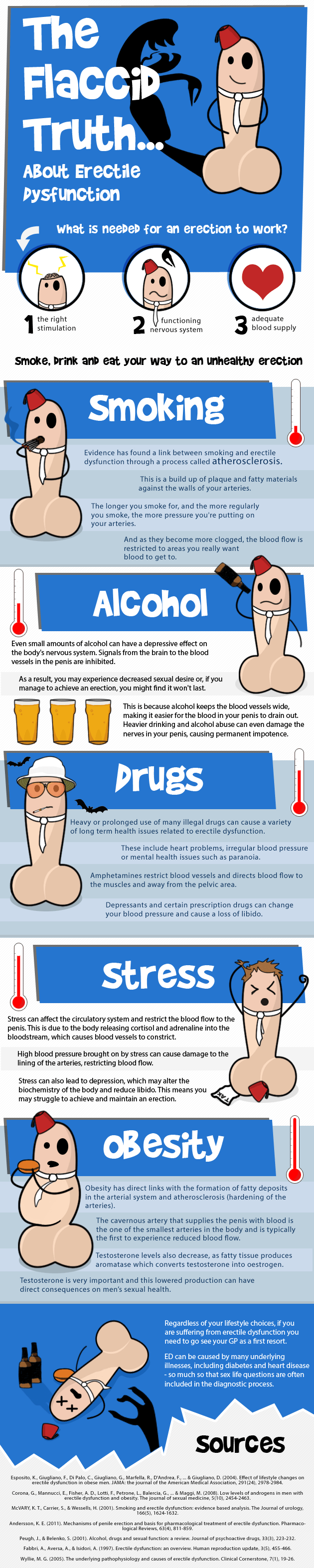 Erectile Dysfunction Infographic