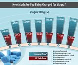 Viagra cialis buying guide