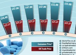 viagra prices uk
