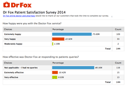 dr fox reviews 2014