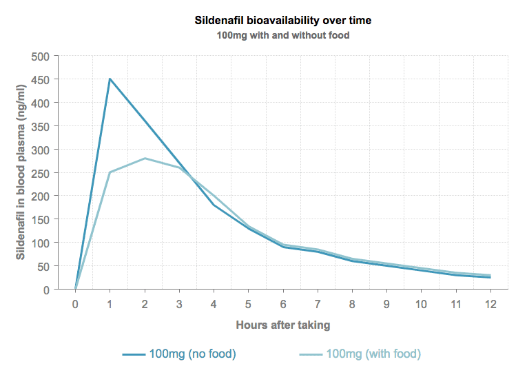 Sildenafil bioavailability over time graph