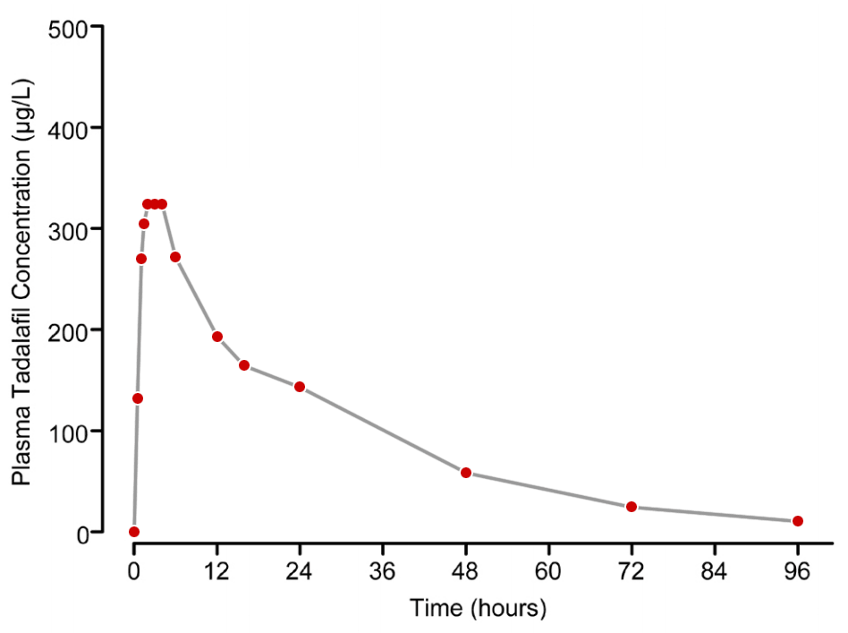 Graph: Plasma tadalafil concentrations following a single 20mg tadalafil dose